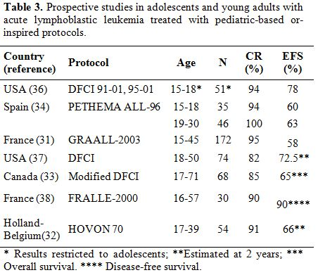 View of TREATMENT OF ADOLESCENT AND YOUNG ADULTS WITH ACUTE