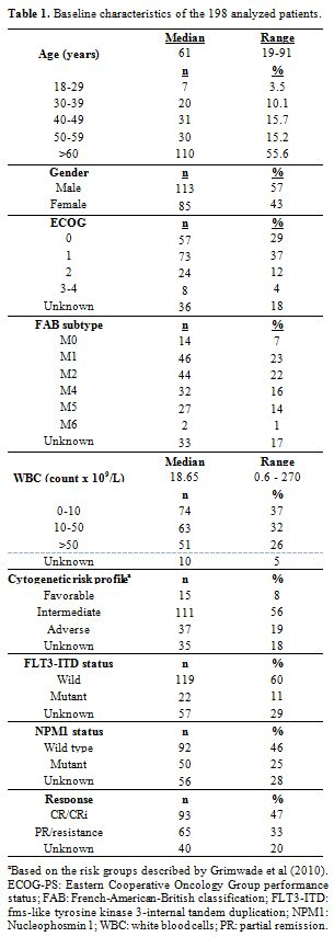 View of DIFFERENCES IN EX-VIVO CHEMOSENSITIVITY TO